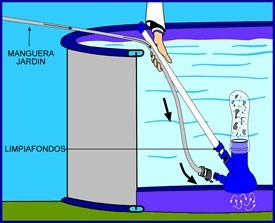 Conexi n del limpiafondos en las piscinas gre for Limpiafondos piscina manual